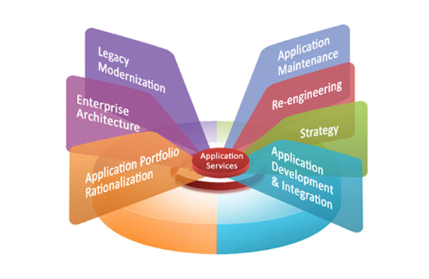 application-services-industries-software-development