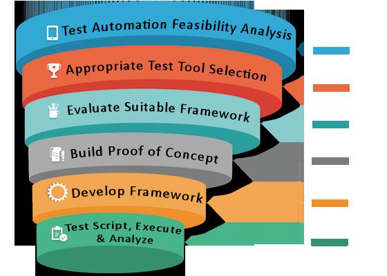 Automation-testing-service-provider-ahmedabad-gujarat