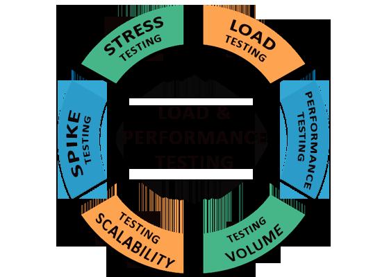 load-performance-testing-innodel-technologies