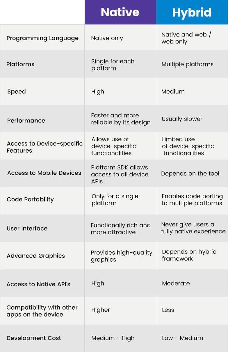 native-vs-hybrid-innodel-technologies