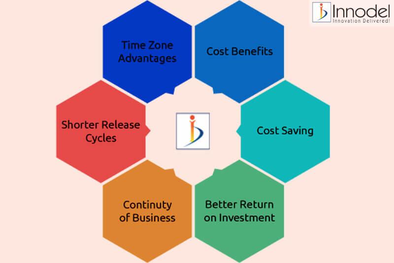 Benefits of Offshore Development Center (ODC) – Innodel Technologies